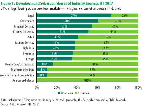 U.S. MarketFlash | Rockin' the Suburbs: Where are Office-Using Industries Concentrated?